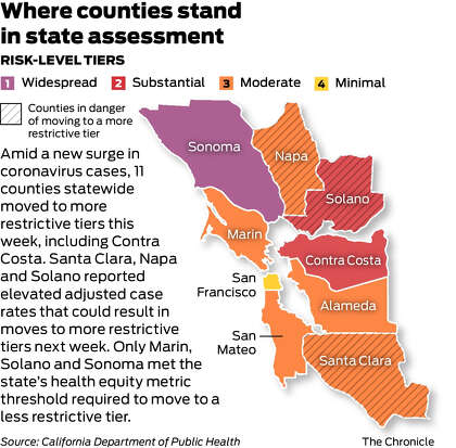 Bay Area Coronavirus Surge Could Mean A Huge Reopening Reversal As Soon As Next Week Sfchronicle Com
