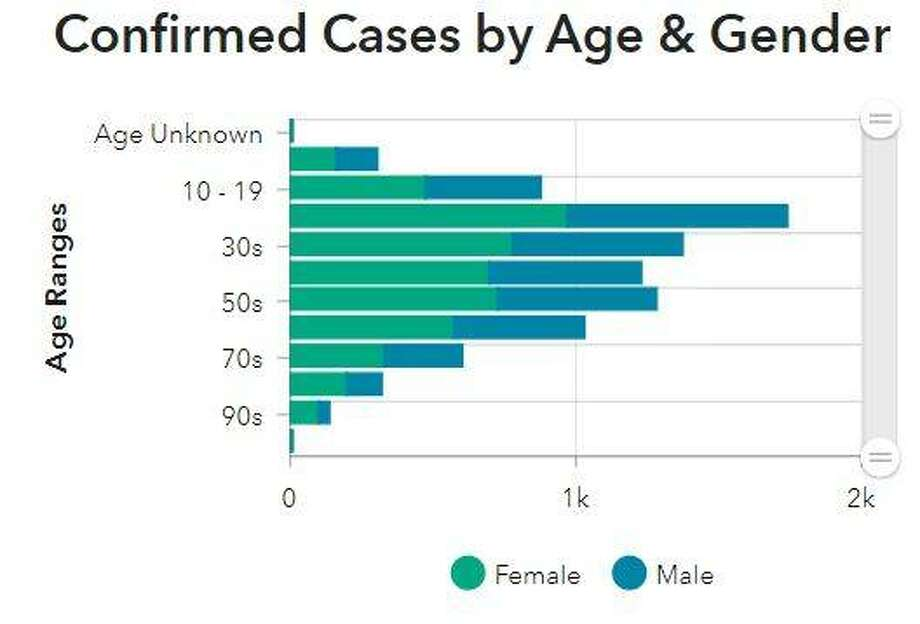 This Madison County Health Department graphic illustrates the ages and gender of people who have contracted COVID-19 in the county since mid-March.