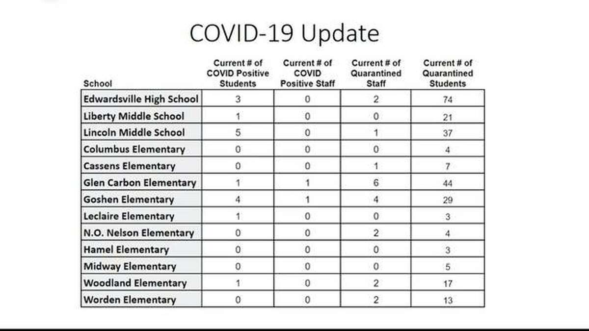 Data set for COVID-19 cases and amount quarantined in District 7 as of Friday, Nov. 6.