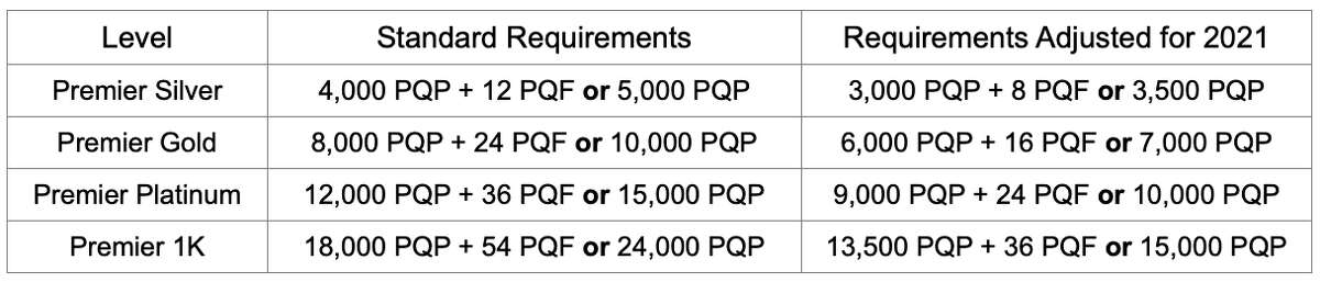 United adjusted requirements for elite status next year.