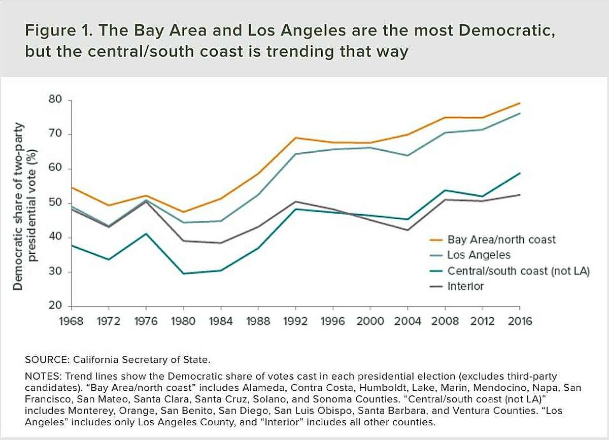 According to the Public Policy Institute, the Bay Area and Los Angeles County have grown much more Democratic since 1980, while the interior of California still votes much like it did in the late 1960s.