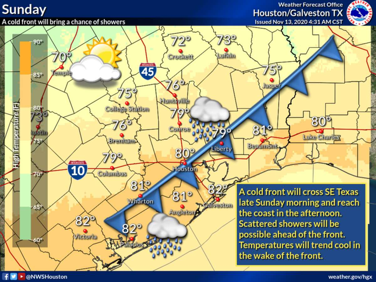 A cold front will bring Houston's temperatures down slightly over the weekend.