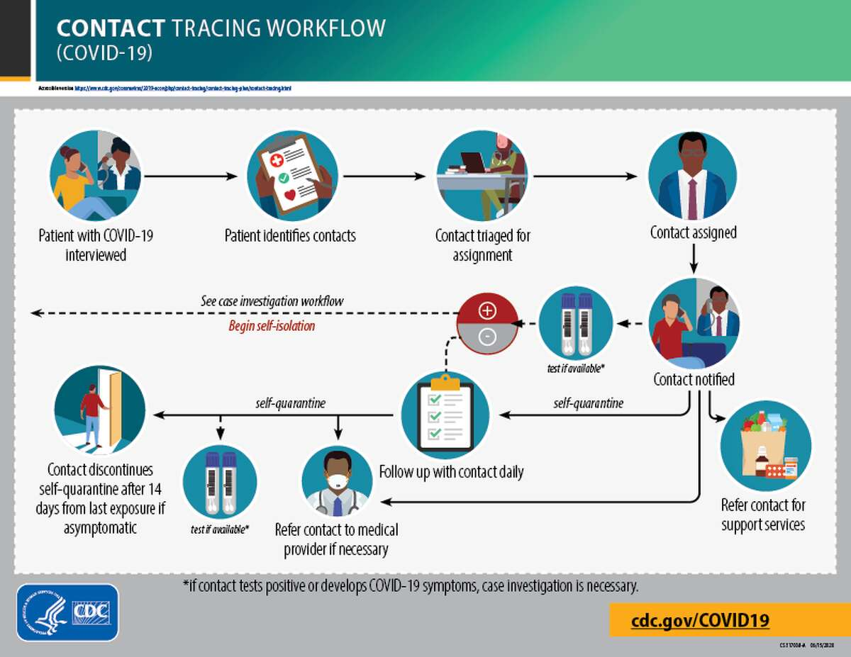 Contact tracing flow chart from the CDC. What exactly is contact tracing and how does it help? Contact tracing is the process of informing those who have come in contact with an infected individual that they are at risk for infection. Those contacted are asked to be tested and/or quarantine. The app does this for you. Dr. David Banach, head of infection prevention at UConn Health, said the app will not replace traditional contact tracing, but said it