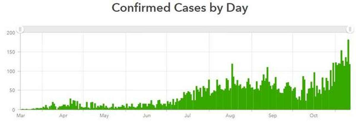 This Madison County Health Department graphic illustrates the daily count of new COVID-19 cases in the county. Since Nov. 1, more than 100 new cases have been reported every day in the county.