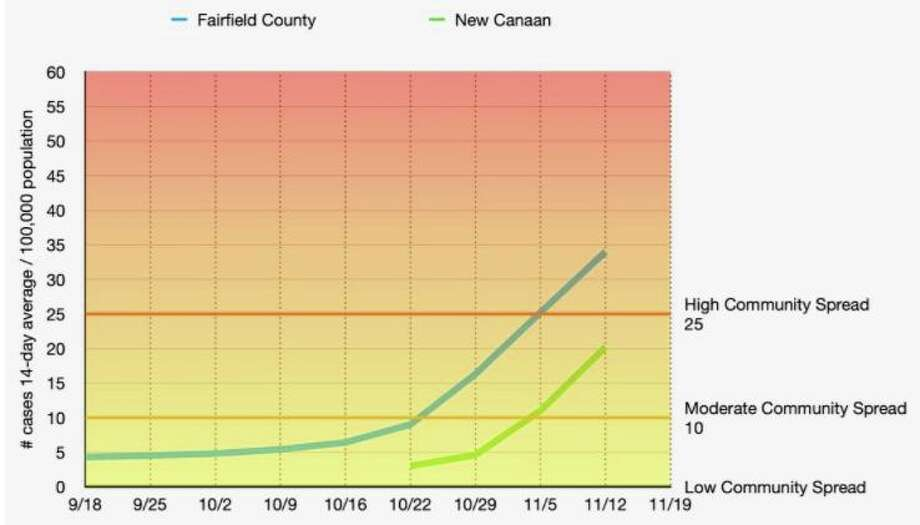 The rise in COVID cases in Fairfield County and New Canaan is illustrated in a chart posted by New Canaan Public Schools. Photo: Contributed Photo / New Canaan Public Schools / New Canaan Advertiser Contributed