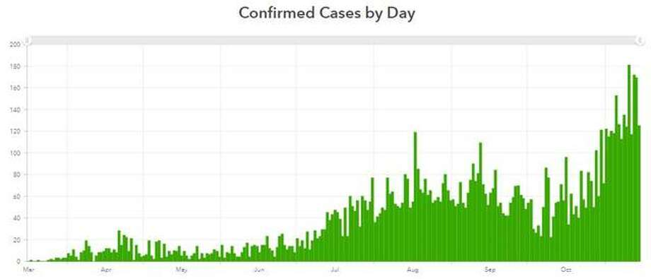 This Madison County Health Department graphic illustrates the number of COVID-19 cases reported each day in the county since mid-March.