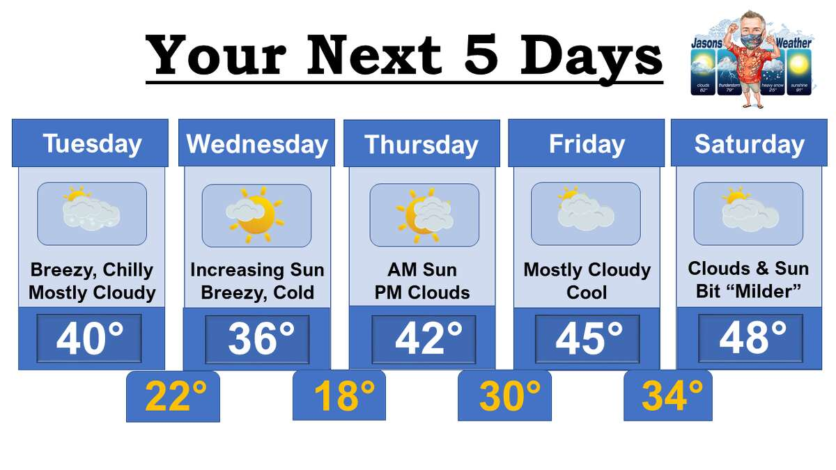 Jason Gough's five day forecast on Tuesday, Nov. 17.