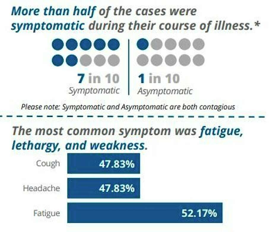 According to District Health Department #10's October profile for Manistee County, more than half the COVID-19 cases in the county were symptomatic during their course of illness with the most common symptoms being fatigue, lethargy and weakness. (Screenshot/DHD#10)