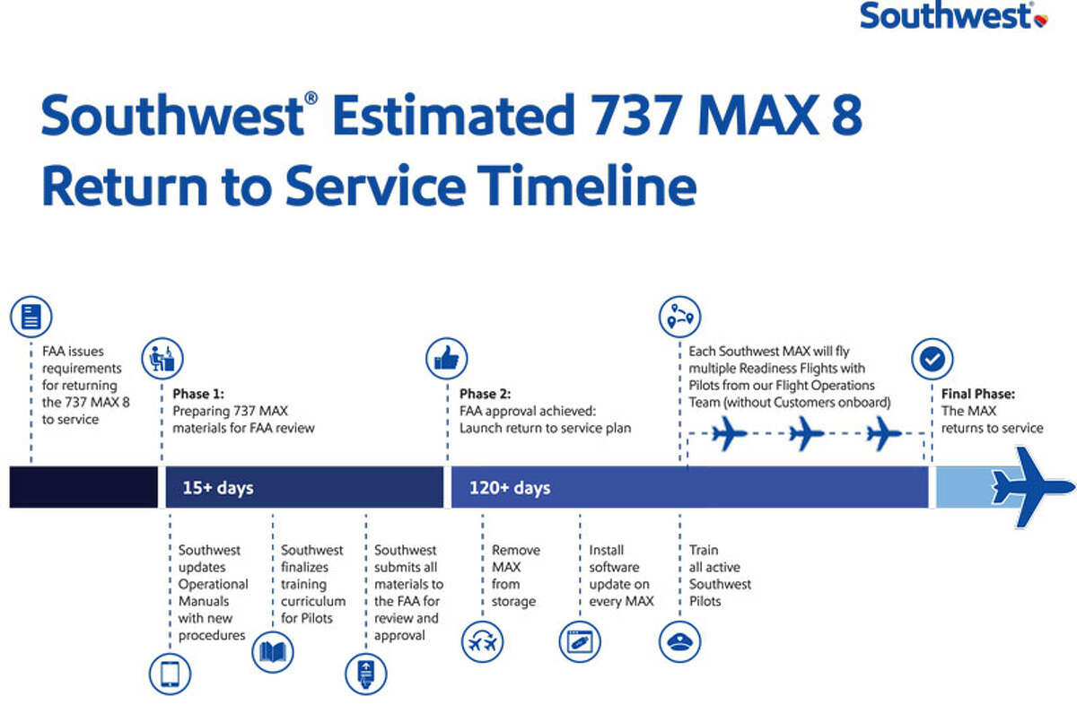 Southwest Airlines time to return the 737 Max to regular service