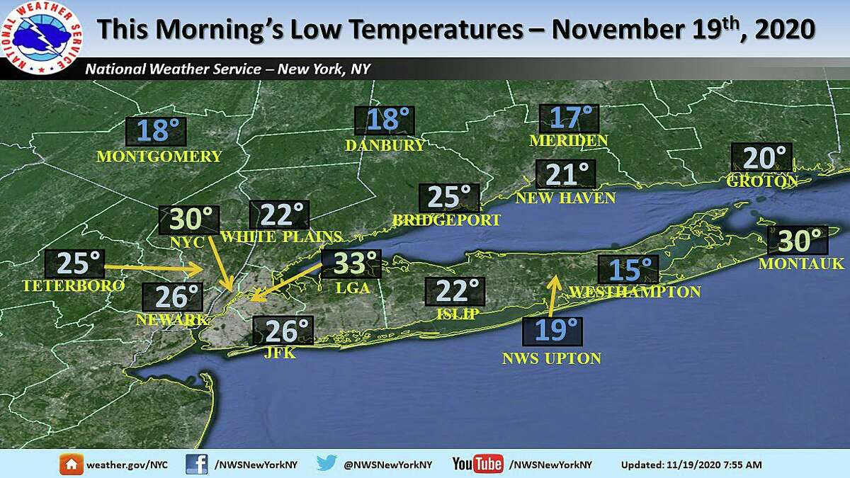 With a low of 18 degrees on Thursday, Nov. 19, 2020, Danbury broke a low-temperature record set in 2014. Groton's low of 21 degrees, edged the record of 21 degrees set in 2014, according to the Northeast Regional Climate Center, New Haven tied the 21-degree record set in 2005.