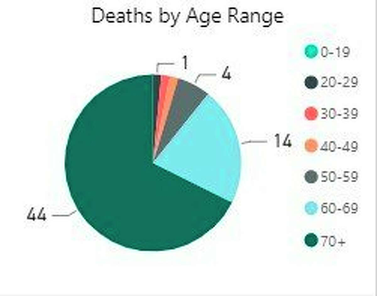 District Health Department #10 reports that in its coverage area, 44% of deaths from COVID-19 have been people in the 70 to 79 age range. (Screenshot/DHD#10 website)