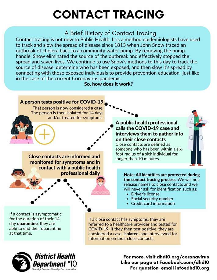 Contact tracing has been used by epidemiologists since 1813, according to District Health Department #10. (Infographic/DHD#10)