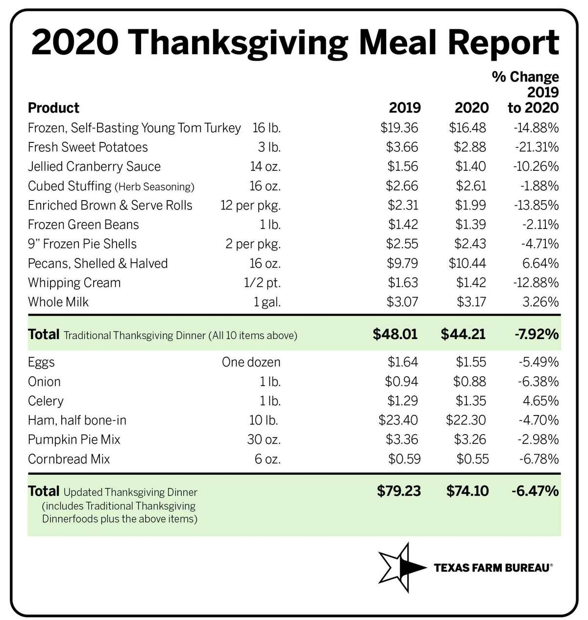 According to the Texas Farm Bureau, the cost of setting the table for Thanksgiving has gone down this year.