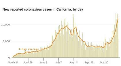 New cases of coronavirus in California day by day.