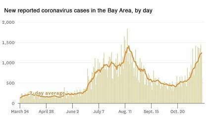 New cases of coronavirus in the bay area during the day.