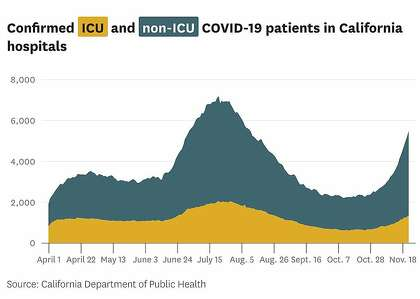 Enhanced ICU and non-ICU COVID-19 patients in California hospitals.