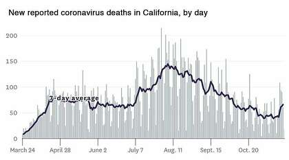 New coronavirus deaths in California day by day.