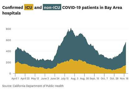 Enhanced ICU and non-ICU COVID-19 patients in Bay Area hospitals.