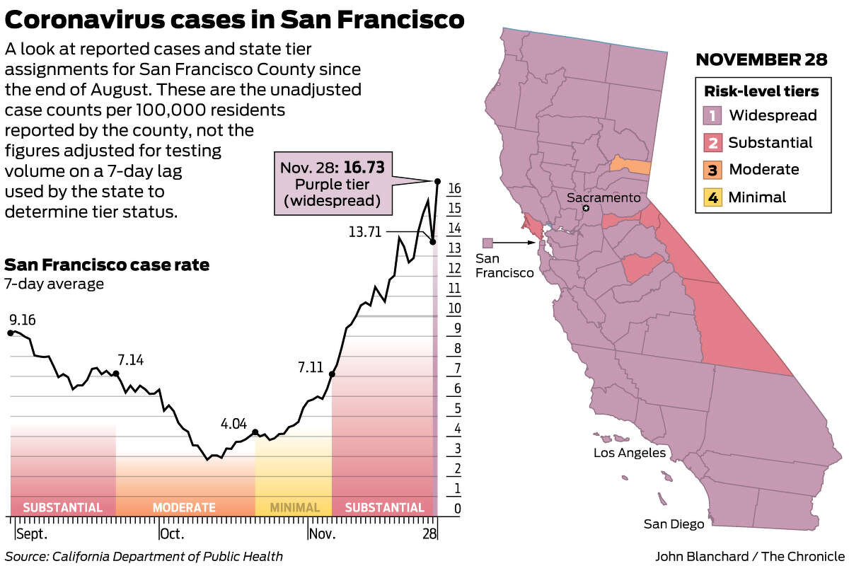 A look at reported cases and state tier assignments for San Francisco County since the end of August.