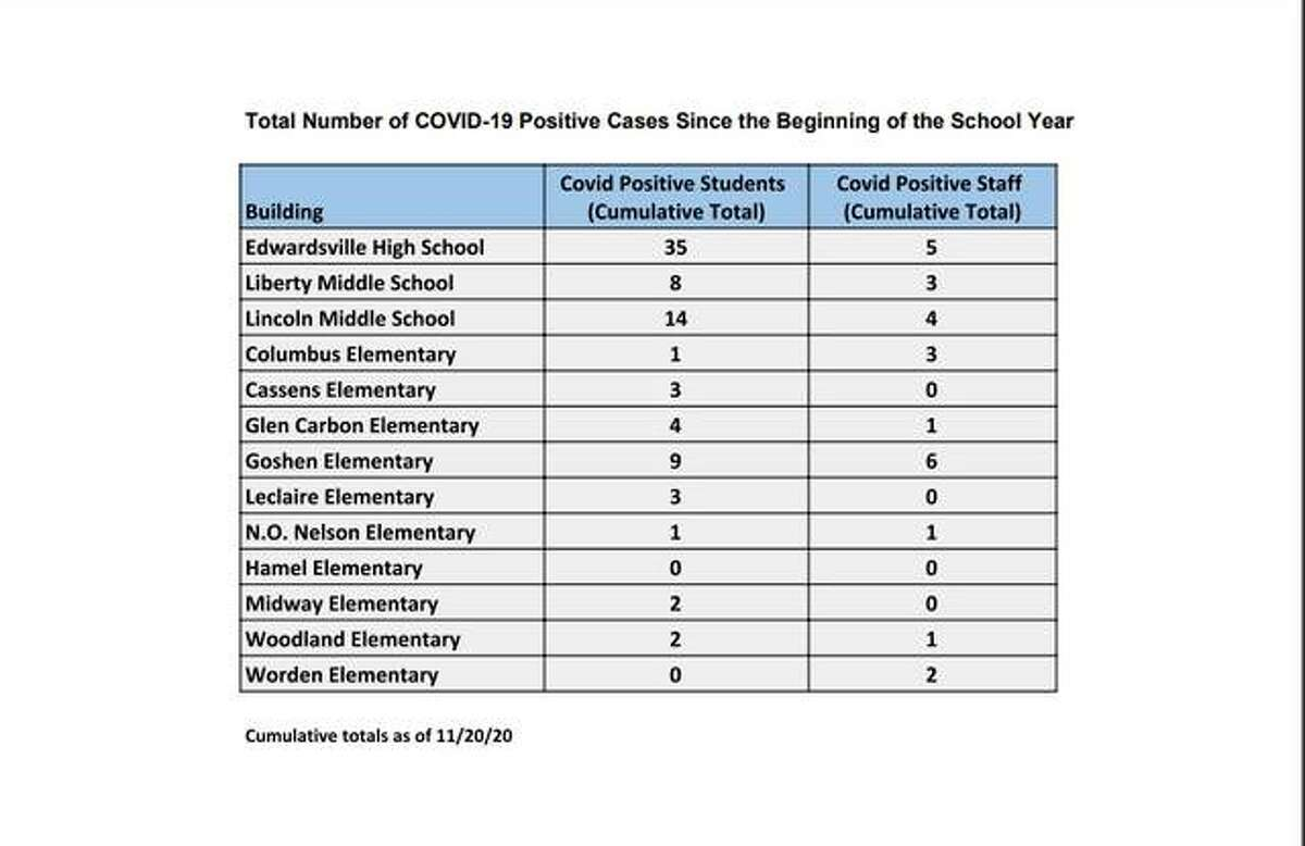 This chart shows the number of cases since the beginning of the school year throughout District 7.