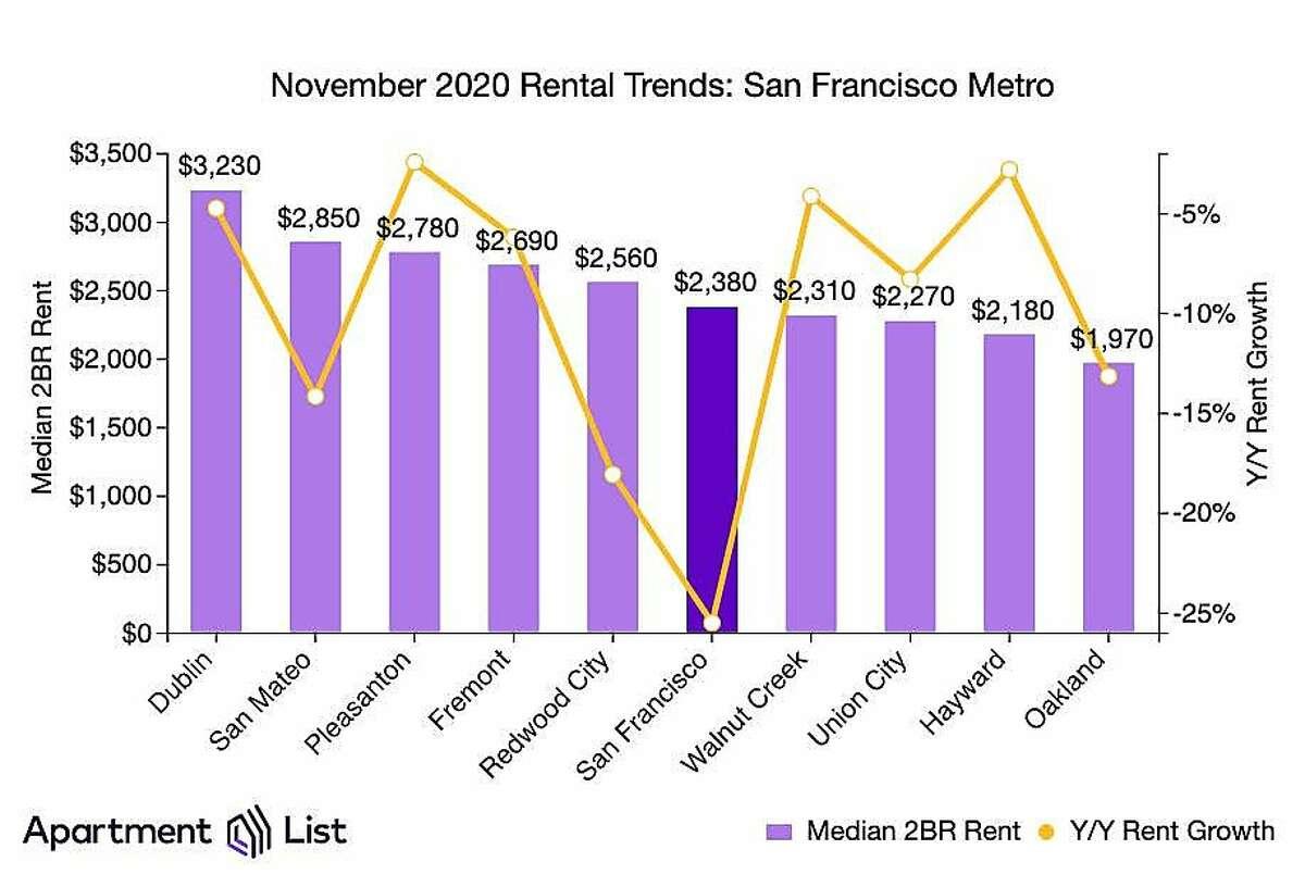 November 2020 rental trends in the Bay Area metropolitan area.