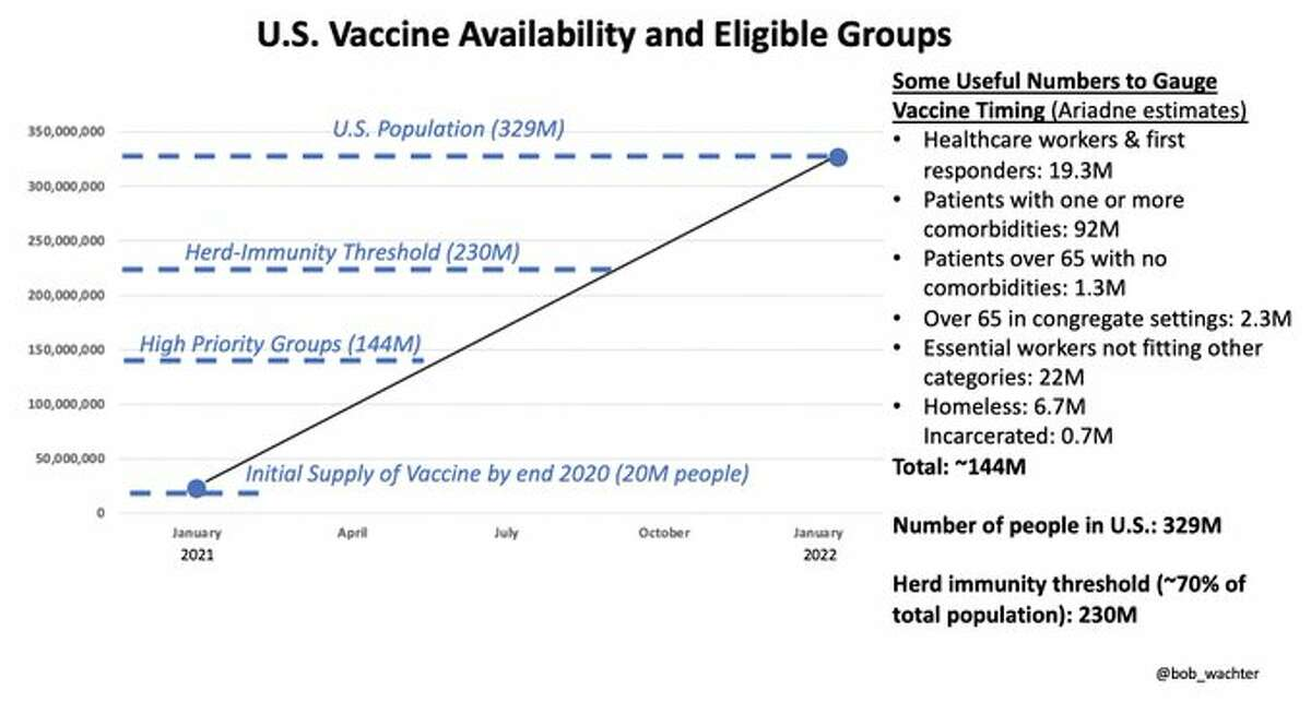 Dr. Bob Wachter, chair of the Department of Medicine at UCSF, shared Tuesday a timeline for when the U.S. population will be vaccinated against COVID-19 in coming months.