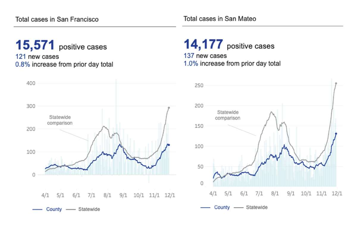 Graphs of daily COVID-19 cases in San Francisco and San Mateo counties. Each individual light blue bar represents a daily total, and the blue line represents a rolling 14-day average of daily cases. The large spikes at the start of August were the result of a data glitch at the state level.