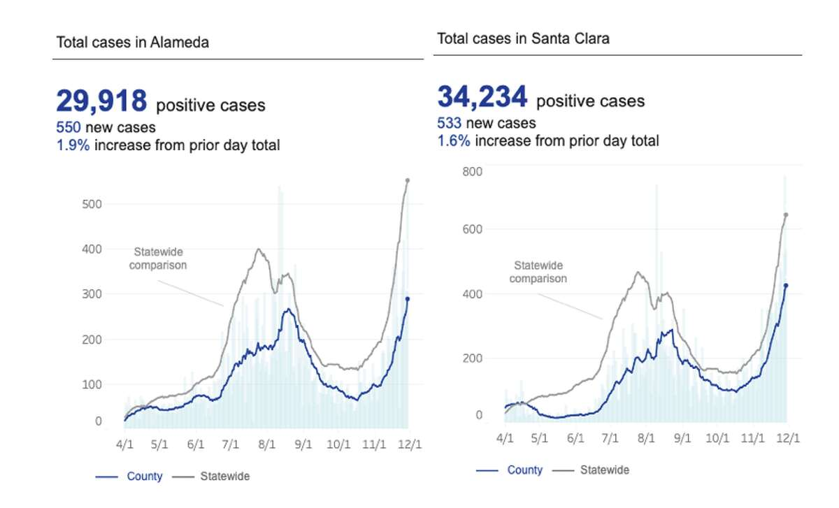 Graphs of daily COVID-19 cases in Alameda and Santa Clara counties. Each bar represents a daily total, and the blue line represents a rolling 14-day average of daily cases. The large spikes at the start of August were the result of a data glitch at the state level.