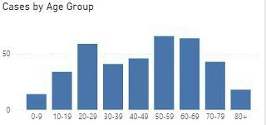 COVID-19 cases are fairly spread out amongst age groups in Manistee County. (Screenshot/MDHHS website)