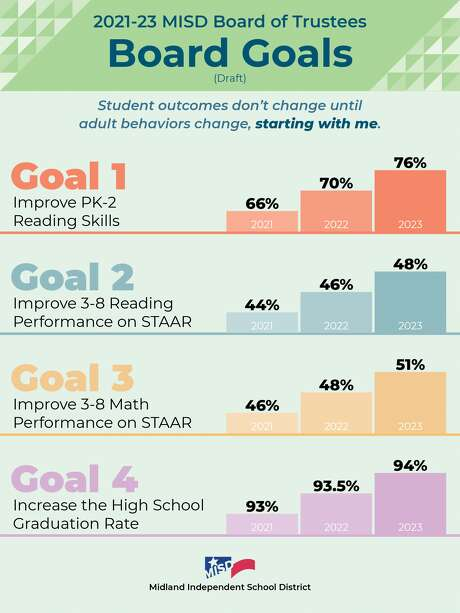 The MISD board held a workshop last week about its Lone Star Governance plan and goals specific to reading and math from pre-K through grade 8 and graduation percentages. Photo: Courtesy Photo
