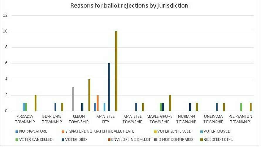 This graph, using data from the State of Michigan, shows a breakdown of ballot rejection data by jurisdiction in Manistee County. (Kyle Kotecki/News Advocate)