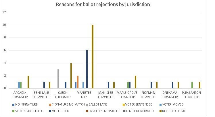 Data shows why ballots were rejected in Manistee County