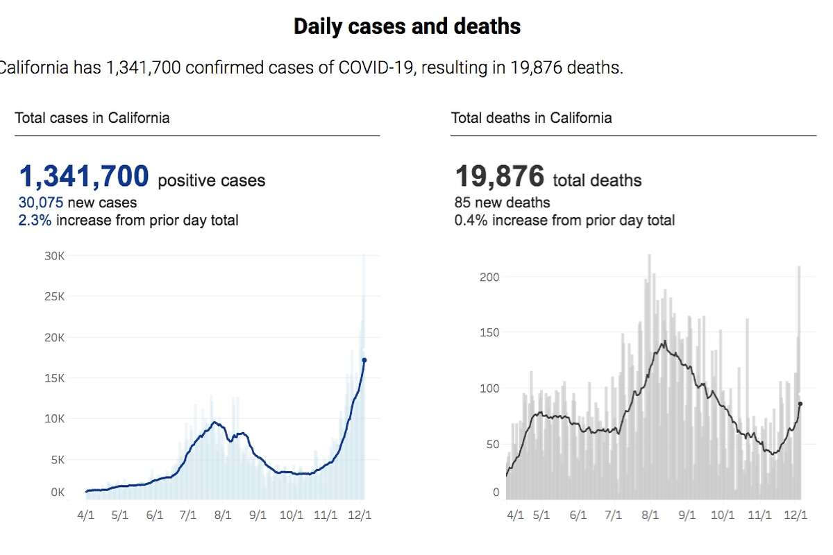 COVID-19 cases are soaring. These graphs show new cases and deaths data up to Dec. 5, 2020.