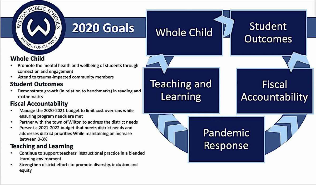 Superintendent of Schools Kevin Smith shared some of his goals for 2021 at the Wilton Board of Education meeting on Dec. 3, 2020.