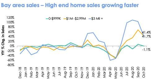 Percentage change year over year in Bay Area home sales.