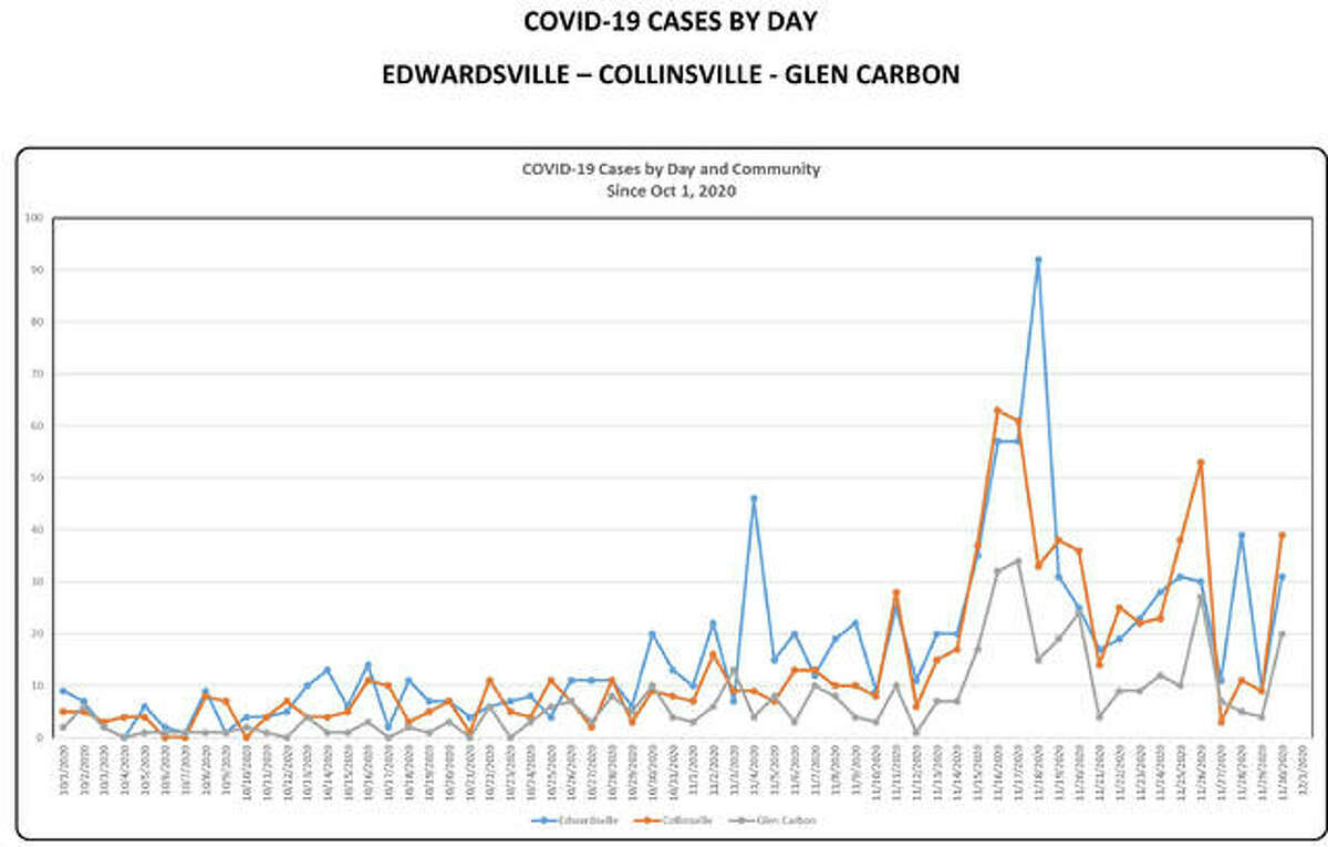 Cases by day between Oct. 1 and Dec. 1