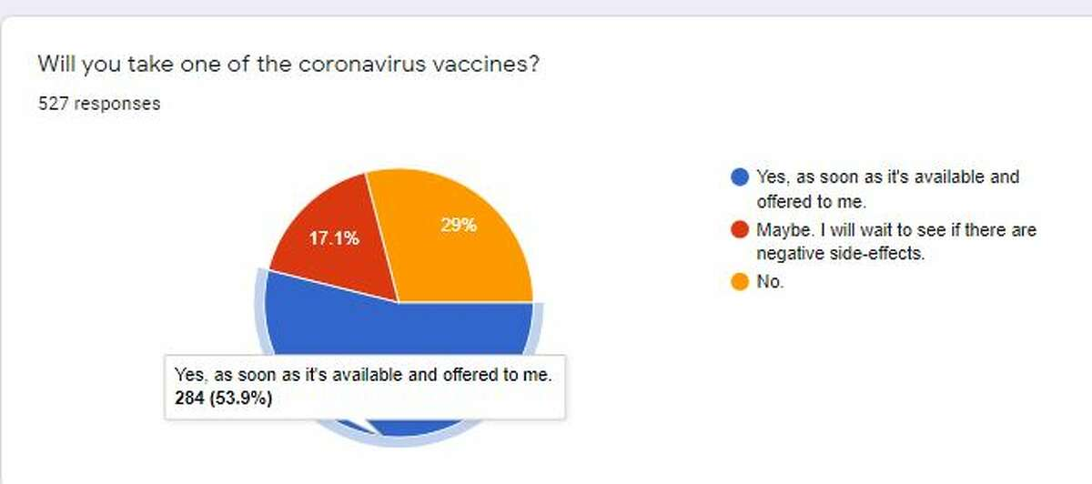 Final results from the Enterprise reader poll regarding COVID vaccines.