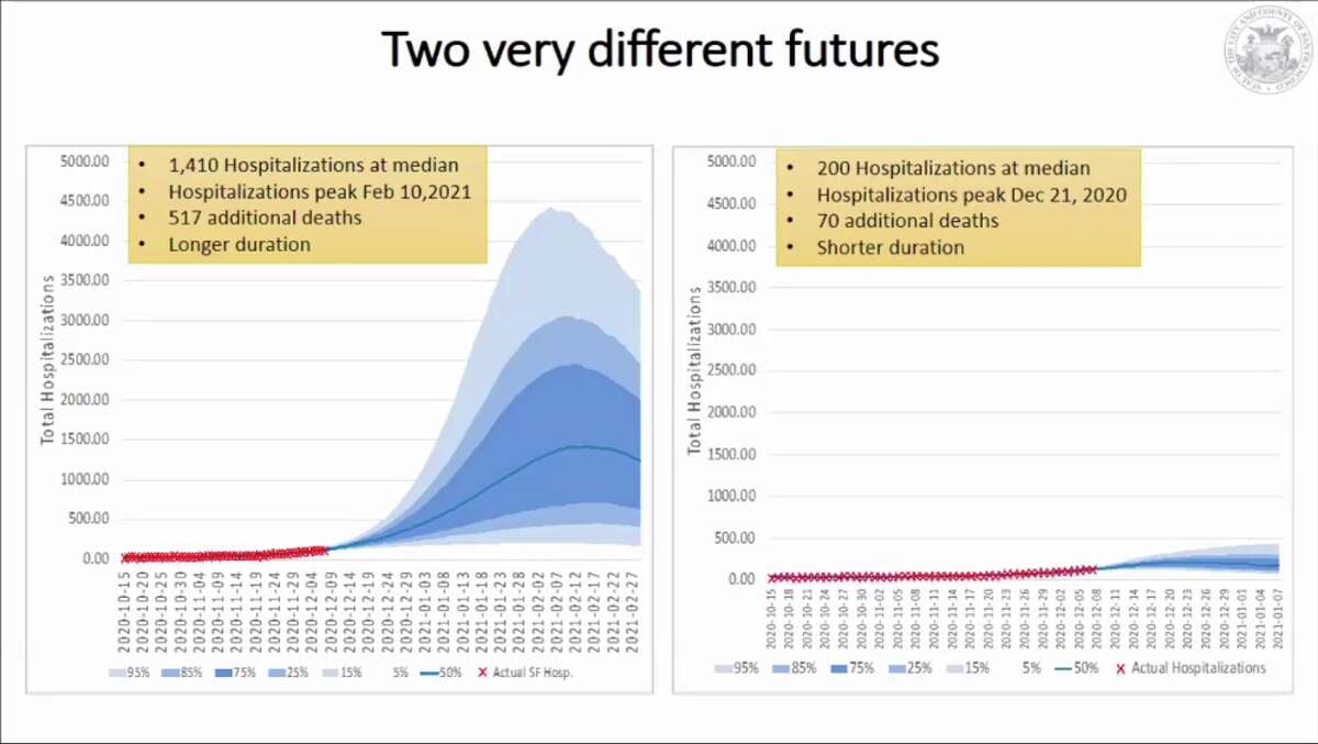 The San Francisco Department of Public Health shared a graphic on Dec. 9, 2020, showing two scenarios. The one on the left estimates hospitalizations if the reproductive rate remains 1.5, while the right projects hospitalizations if the reproductive rate drops below 1.0.