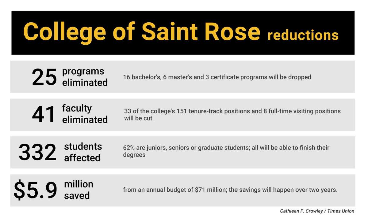 2020 reductions at The College of Saint Rose, by the numbers