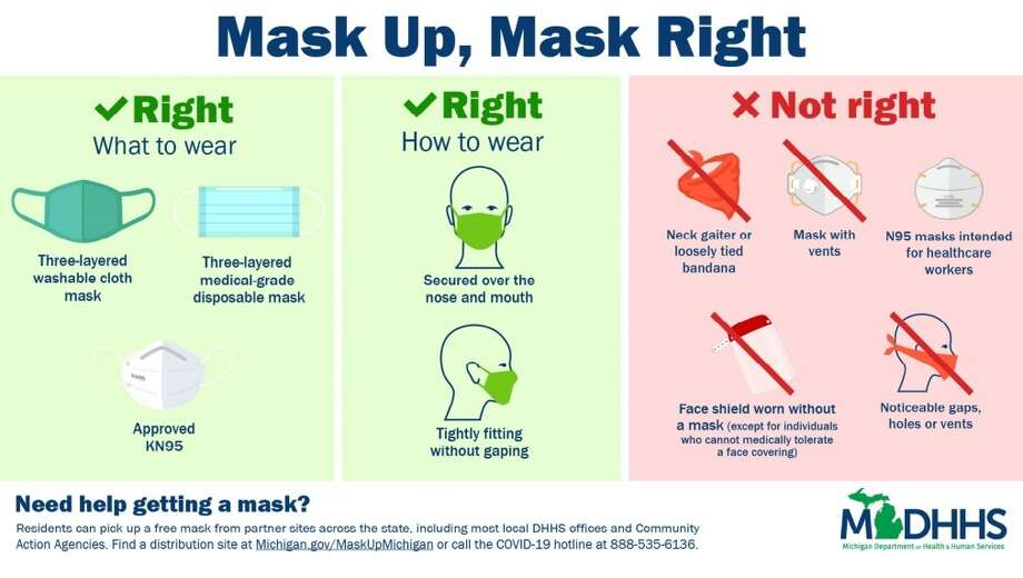Mask Up, Mask Right, says the Michigan Department of Health and Human Services. Photo: Graphic/Michigan Department Of Health And Human Services