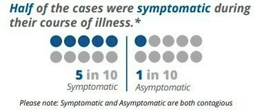 Half of the COVID-19 cases in Manistee County in November were asymptomatic, according to District Health Department #10 data. Asymptomatic cases are still contagious. (Screenshot from DHD#10 website)