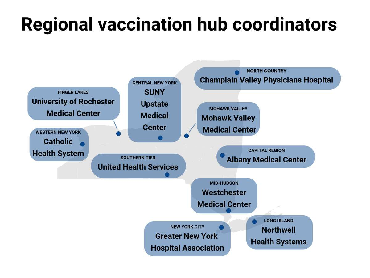 Gov. Andrew M. Cuomo  identified the hospitals that will serve as regional vaccination hub coordinators to organize distribution of the COVID-19 vaccines throughout New York State. (Map by Cathleen F. Crowley/Times Union)