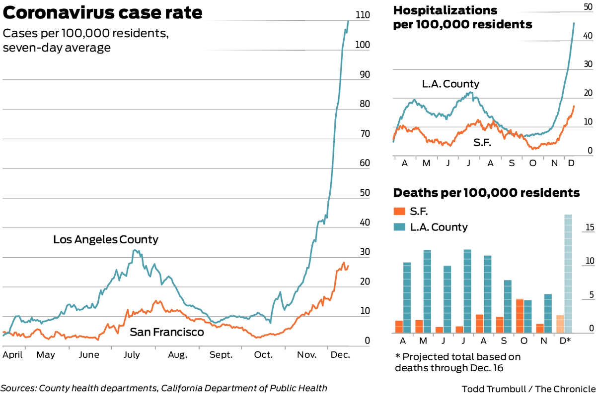 Comparing coronavirus case rates in the Bay Area and Los Angeles County.
