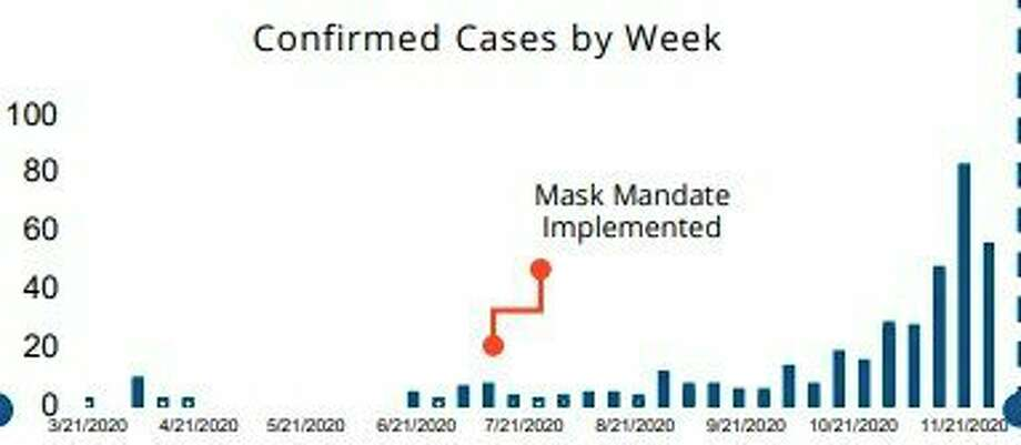 There was a spike in cases in Manistee County the week of Thanksgiving, according to District Health Department #10 data. (Screenshot from DHD#10 website)