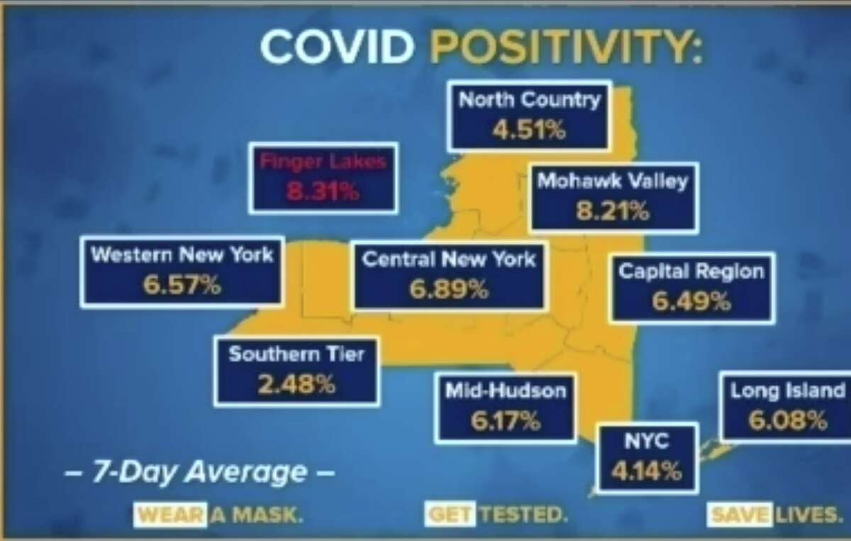 The seven-day rolling test positivity averages of each region in New York state.