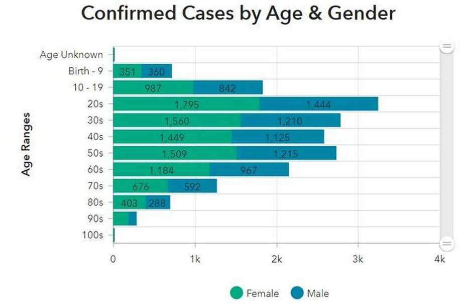 This Madison County Health Department graphic illustrates the ages and genders of COVID-19 victims within the county.