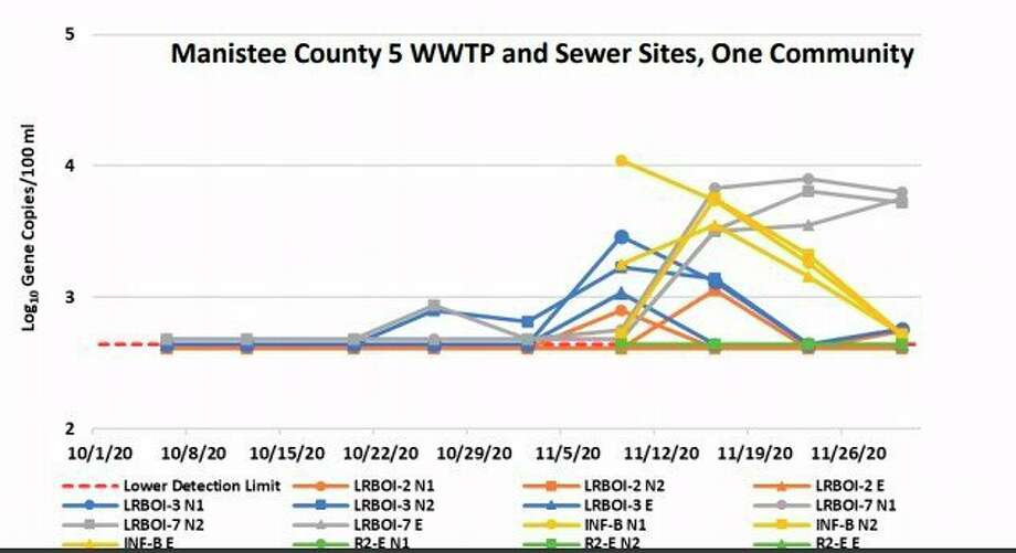 Researchers tested wastewater samples from five sites in Manistee County for COVID-19 as part of a state project. (Graph/MDHHS)