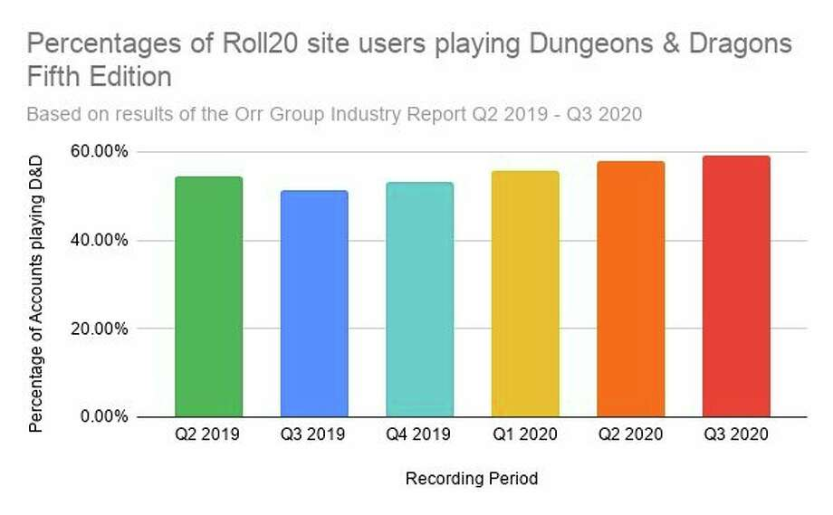 Roleplaying games like Dungeons & Dragons have seen similar demand. The roleplaying game platform Roll 20 reported more games hosted for nearly every title on the site. It reported an 81% increase in the total number of games hosted in the first quarter of 2020. (Kyle Davidson graphic)