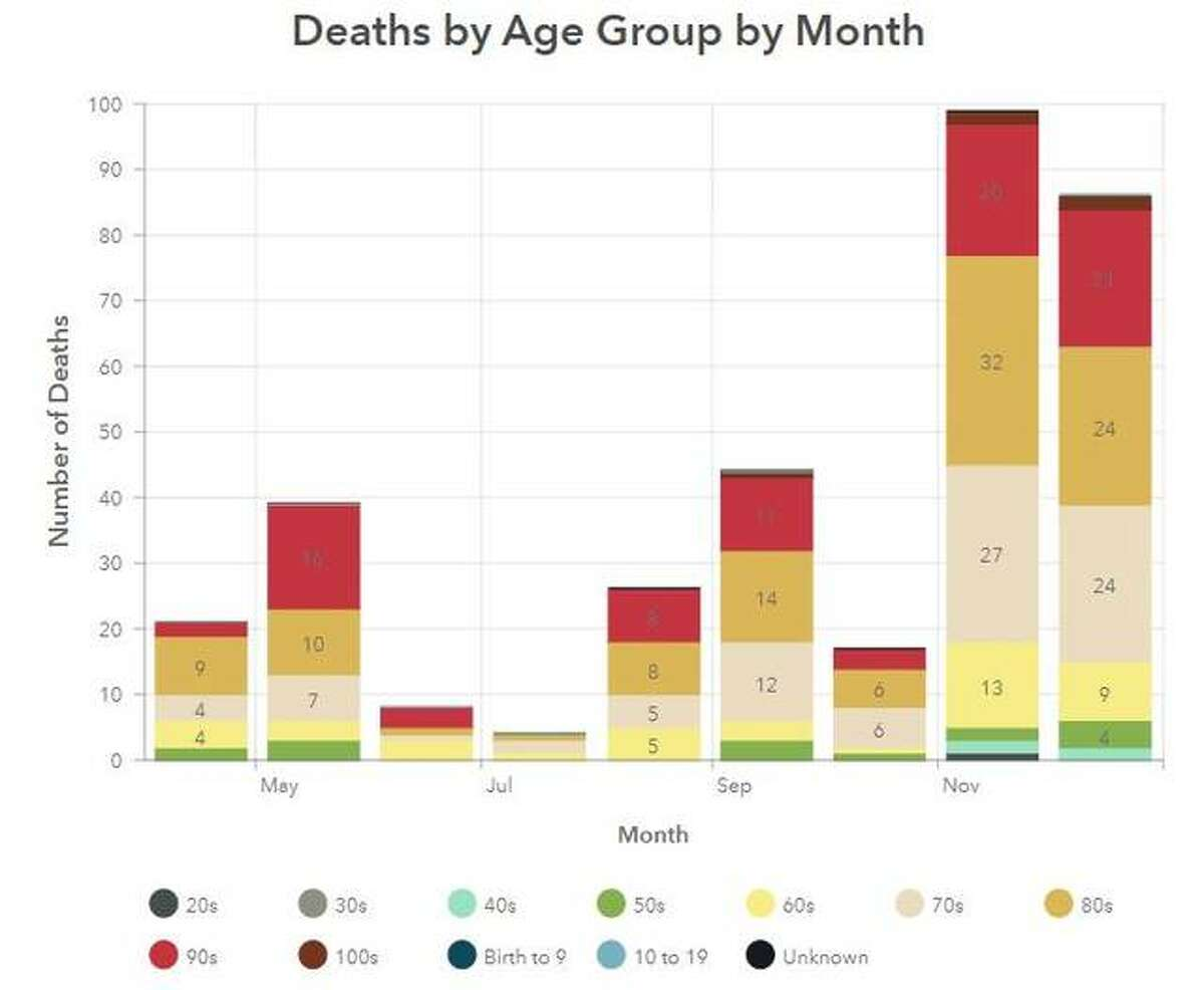This graphic by the Madison County Health Department illustrates deaths by age, per month, since March in the county.