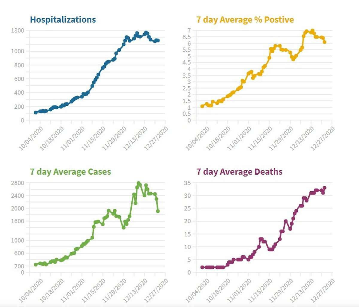 Charts show the average numbers of hospitalizations, COVID-19 cases and COVID-19-related deaths in Connecticut, as well as the average positivity rate in tests taken between October and December 2020.